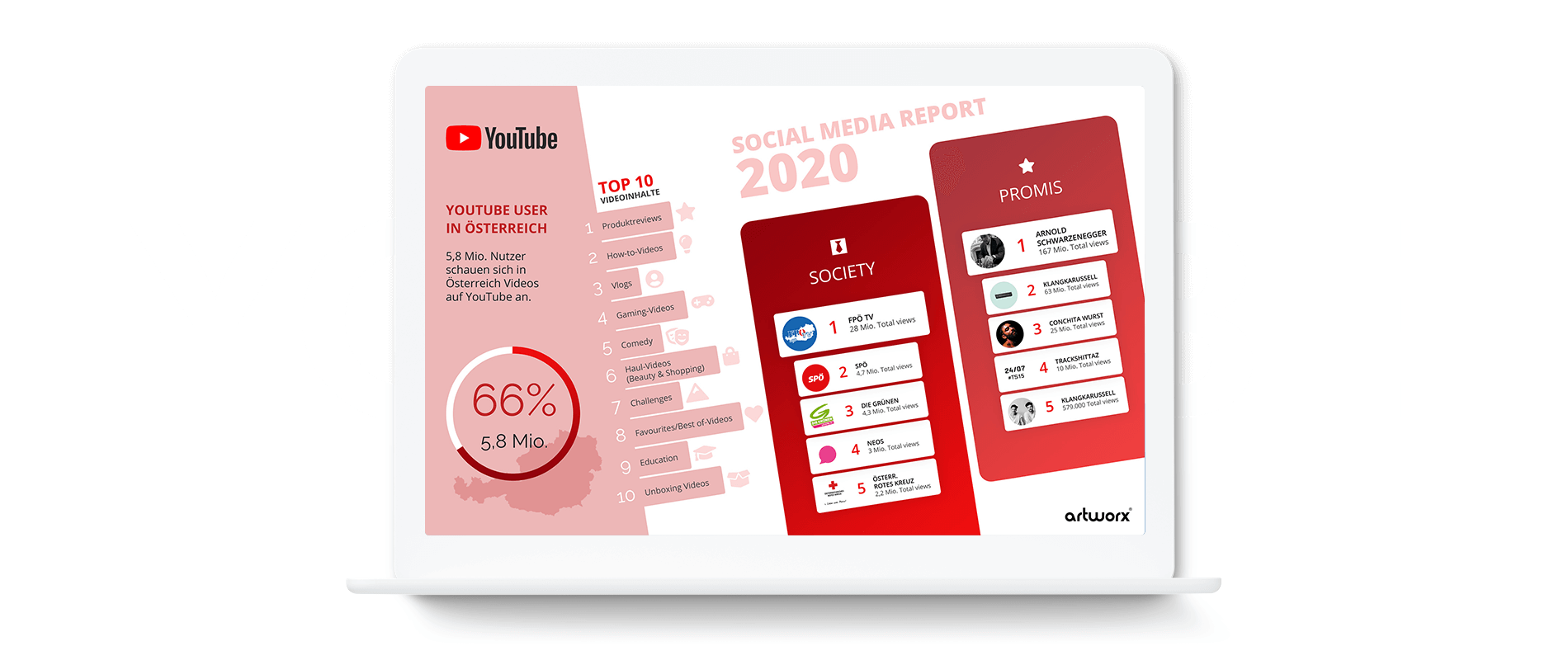 YouTube - Social Media Report 2020 Österreich